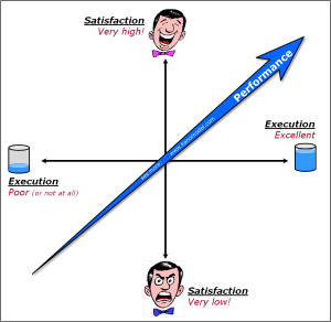 Kano Model - Performance Requirements