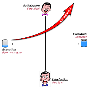 Kano Model - Excitement Requirements