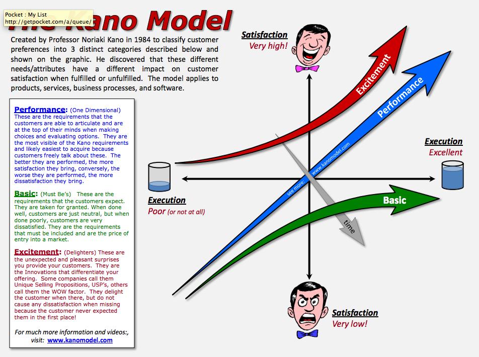 Kano Model Poster