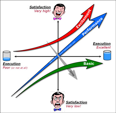 Kano Model Example - See how the Kano Model works