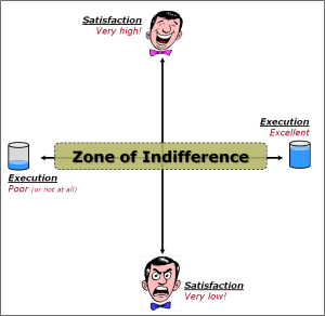 Kano Model - Zone of Indifference