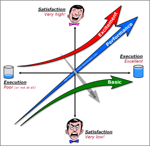 Kano Model - Influence of Time on Excitement Quality