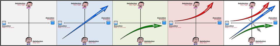 Discovering The Kano Model Kano Model